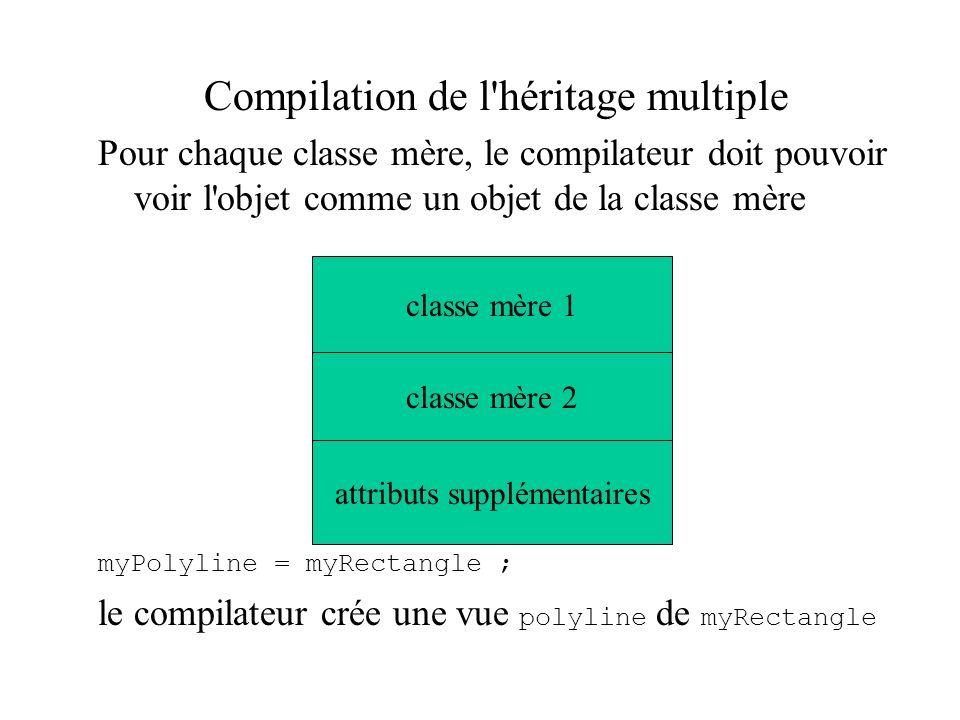 Compilation de l'héritage multiple Pour chaque classe mère, le compilateur doit pouvoir voir l'objet comme un objet de la classe mère myPolyline = myR