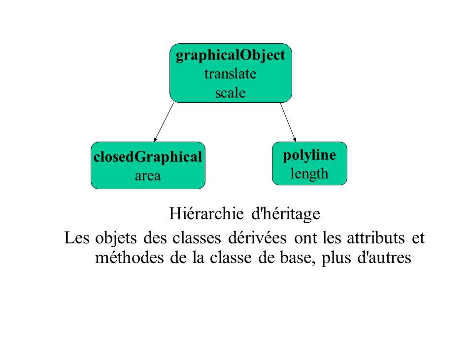 Hiérarchie d'héritage Les objets des classes dérivées ont les attributs et méthodes de la classe de base, plus d'autres graphicalObject translate scal