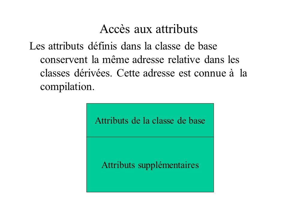 Accès aux attributs Les attributs définis dans la classe de base conservent la même adresse relative dans les classes dérivées. Cette adresse est conn