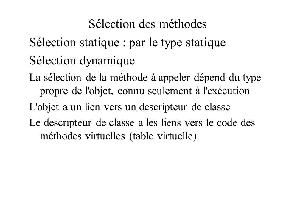 Sélection des méthodes Sélection statique : par le type statique Sélection dynamique La sélection de la méthode à appeler dépend du type propre de l'o