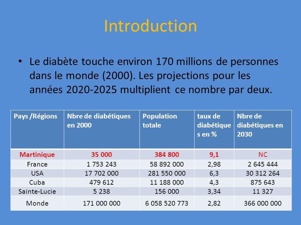Introduction Le diabète touche environ 170 millions de personnes dans le monde (2000). Les projections pour les années 2020-2025 multiplient ce nombre