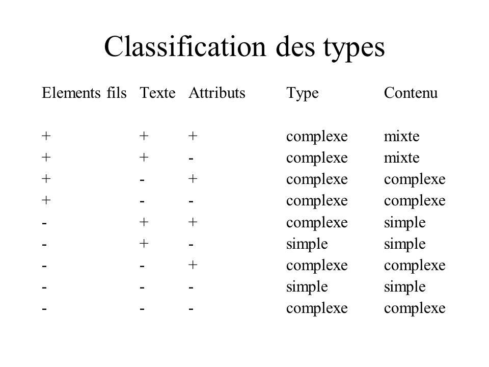 Elements filsTexteAttributsTypeContenu +++complexemixte ++-complexemixte +-+complexecomplexe +--complexecomplexe -++complexesimple -+-simplesimple --+complexecomplexe ---simplesimple ---complexecomplexe Classification des types