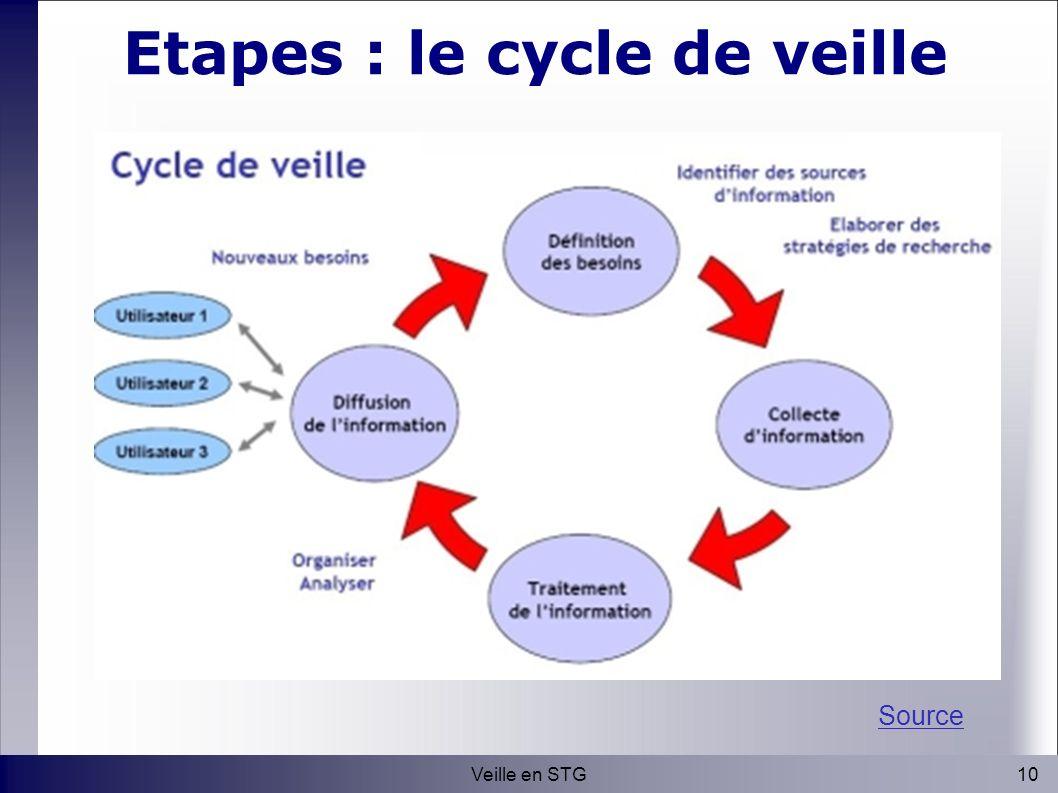 10Veille en STG Etapes : le cycle de veille Source