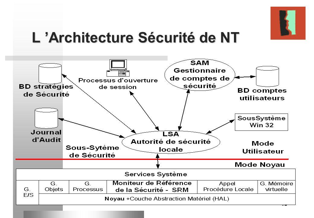 12 L Architecture Sécurité de NT
