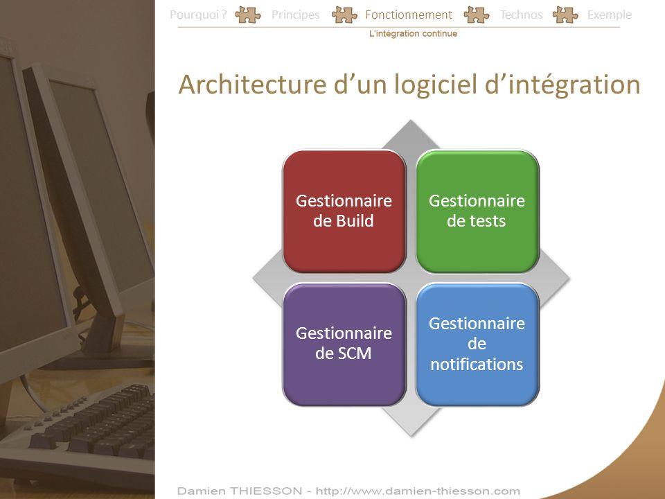 Pourquoi ?PrincipesFonctionnementTechnosExemple Architecture dun logiciel dintégration Gestionnaire de Build Gestionnaire de tests Gestionnaire de SCM