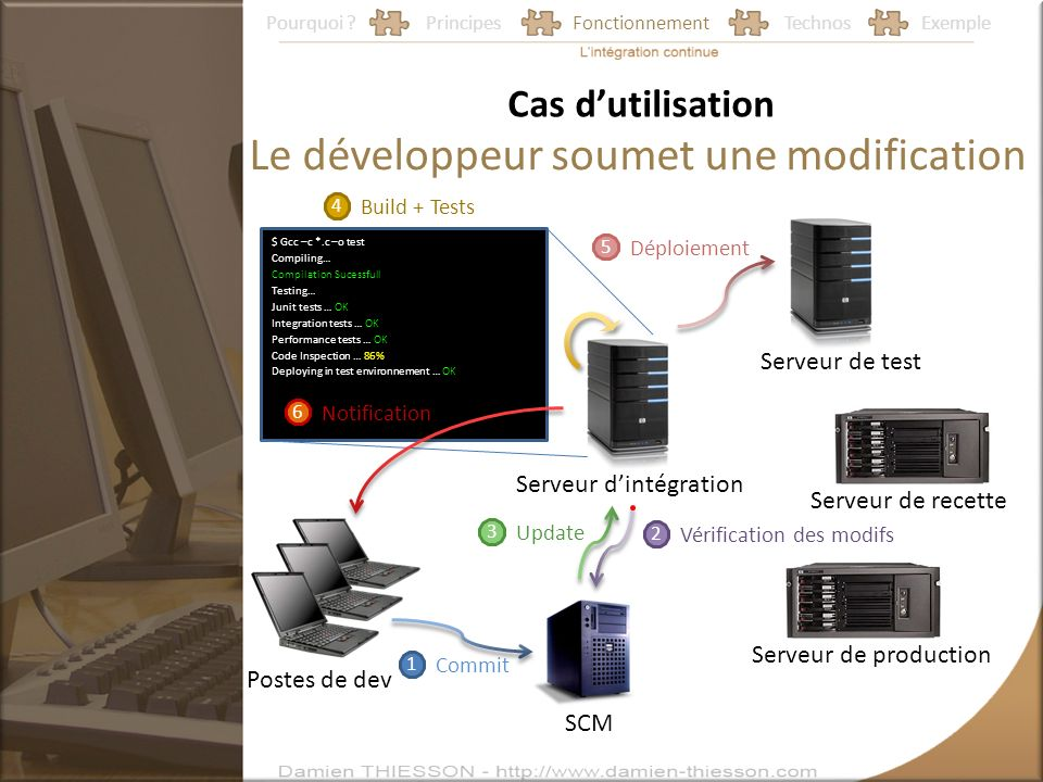 Pourquoi ?PrincipesFonctionnementTechnosExemple Le développeur soumet une modification Postes de dev SCM Serveur dintégration Serveur de production Serveur de recette Serveur de test Cas dutilisation 1 Commit 2 Vérification des modifs 3 Update 4 Build + Tests $ Gcc –c *.c –o test Compiling… Compilation Sucessfull Testing… Junit tests … OK Integration tests … OK Performance tests … OK Code Inspection … 86% Deploying in test environnement … OK 5 Déploiement 6 Notification