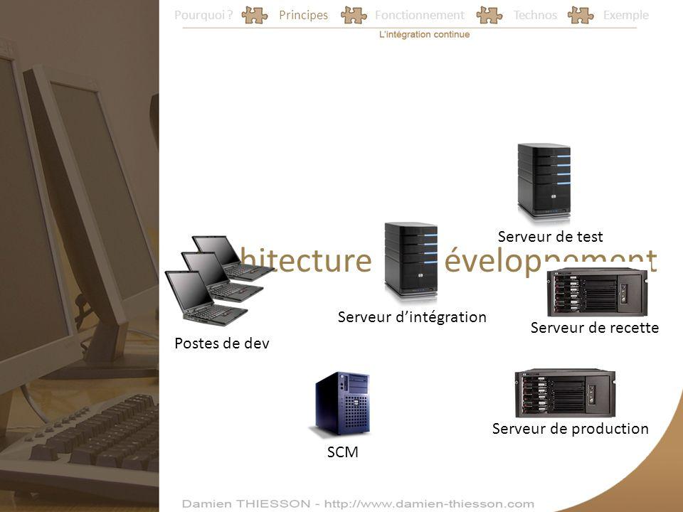 Pourquoi ?PrincipesFonctionnementTechnosExemple Architecture de développement Postes de dev SCM Serveur dintégration Serveur de production Serveur de