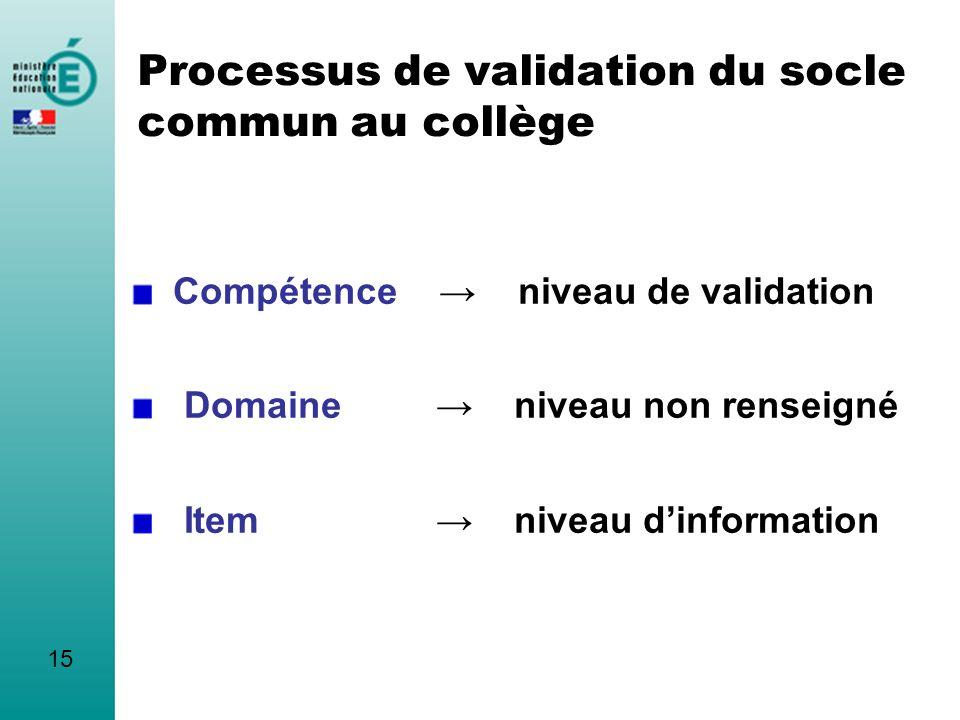 Compétence niveau de validation Domaine niveau non renseigné Item niveau dinformation 15 Processus de validation du socle commun au collège