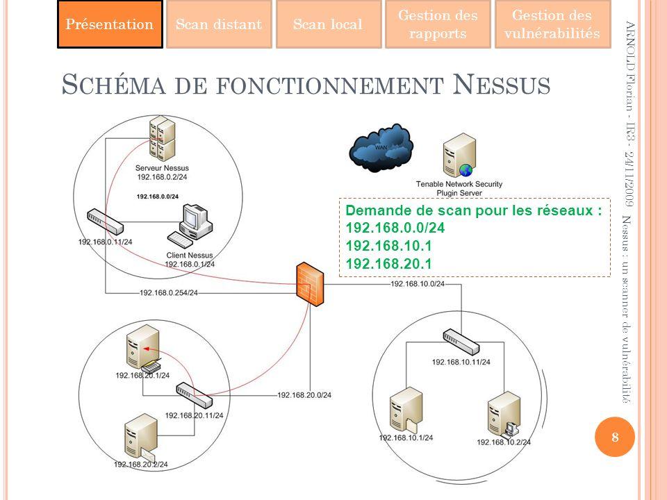PrésentationScan distantScan local Gestion des rapports Gestion des vulnérabilités S CHÉMA DE FONCTIONNEMENT N ESSUS 24/11/2009 8 Nessus : un scanner