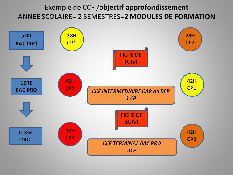 Exemple de CCF /objectif diversification expériences corporelles 2 SEMESTRES MAIS 3 MODULES DE FORMATION/AN 2 NDE BAC PRO 1ERE BAC PRO CCF INTERMEDIAIRE CAP ou BEP 3 CP TERM PRO CCF TERMINAL BAC PRO 3CP 20H CP1 18H CP2 30H CP3 27H CP1 30H CP5 27H CP2 FICHE DE SUIVI 18H CP4 27H CP5 27H CP4
