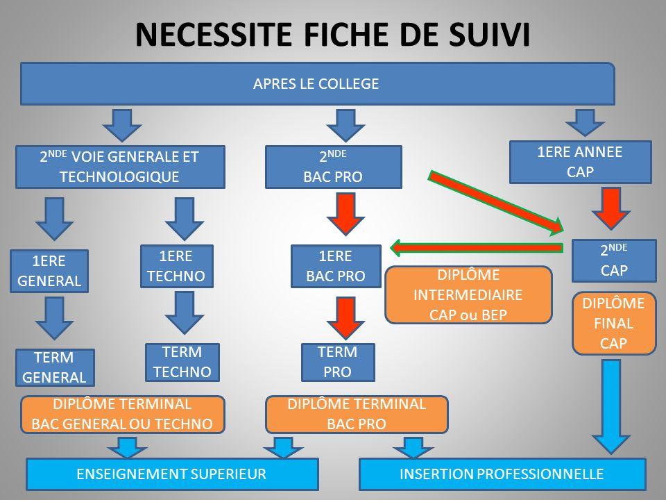 AU FINAL CE QUI CHANGE… ON PASSE DE 2CC A 3CP ON PASSE DE 2 APSA A 3 APSAES POUR CAP- BEP LE CCF PEUT SORGANISER SELON LE PRINCIPE DE CAPITALISATION SUR 2 ANS DE NOUVEAUX REFERENTIELS (BO N°42 du 12/11/2009) AVEC DES SITUATIONS DEVALUATION CERTIFICATIVES PROCHES POUR LE CAP-BEP ET BAC PRO.