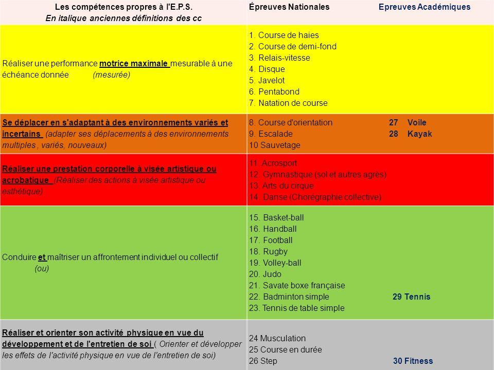 MODIFICATIONS APSAES PROGRAMME/CERTIFICATION CP TEXTES PROGRAMMES FEVRIER 2009 TEXTES CERTIFICATIFS JUILLET 2009 CP1 NATATION DE VITESSE= SAUT EN HAUTEUR NATATION DE DISTANCE NATATION DE COURSE CP2IDEM CP3 GYM AU SOL ET SAUT DE CHEVAL= AEROBIC GYMNASTIQUE RYTHMIQUE GYM (SOL ET AUTRES AGRES) CP4 PAS DE JUDO POURTANT……… BOXE FRANCAISE= JUDO SAVATE BOXE FRANCAISE CP5 NATATION EN DUREE RELAXATION A C Ne peut excéder ¼ de la liste nationale soit 8 possibles + 1 détablissement Maximum 4 activités académiques