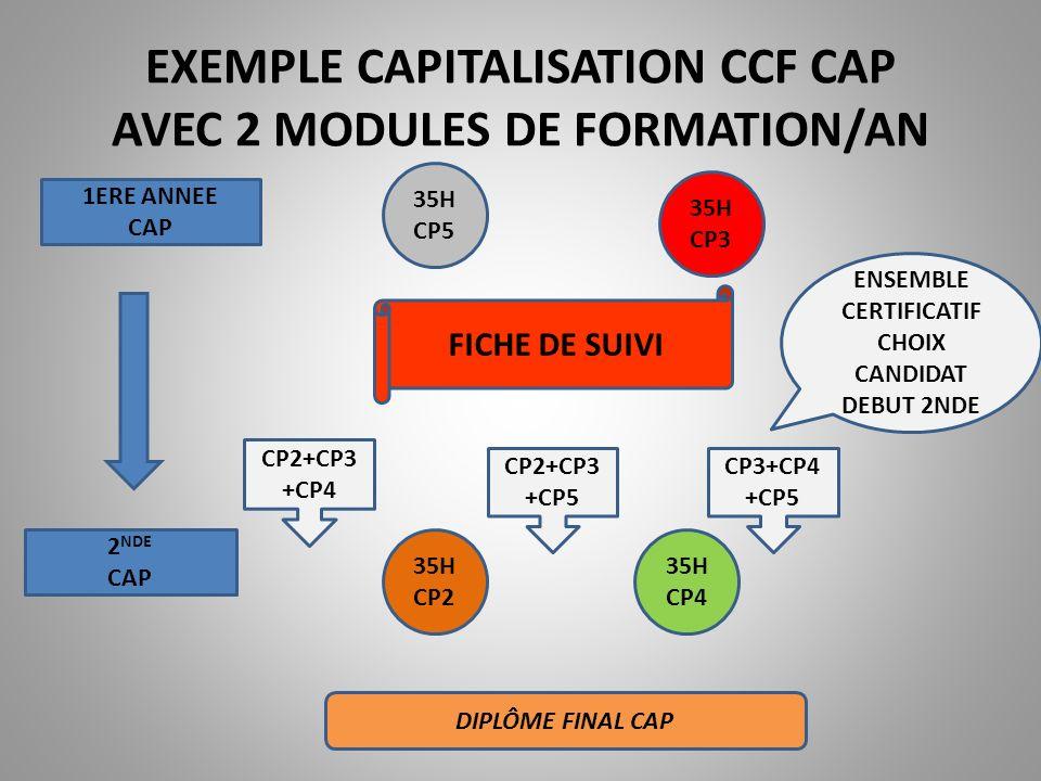 Exemple de CCF /objectif approfondissement ANNEE SCOLAIRE= 2 SEMESTRES=2 MODULES DE FORMATION 2 NDE BAC PRO 1ERE BAC PRO CCF INTERMEDIAIRE CAP ou BEP 3 CP TERM PRO CCF TERMINAL BAC PRO 3CP 28H CP1 28H CP2 42H CP3 42H CP1 42H CP3 42H CP2 FICHE DE SUIVI