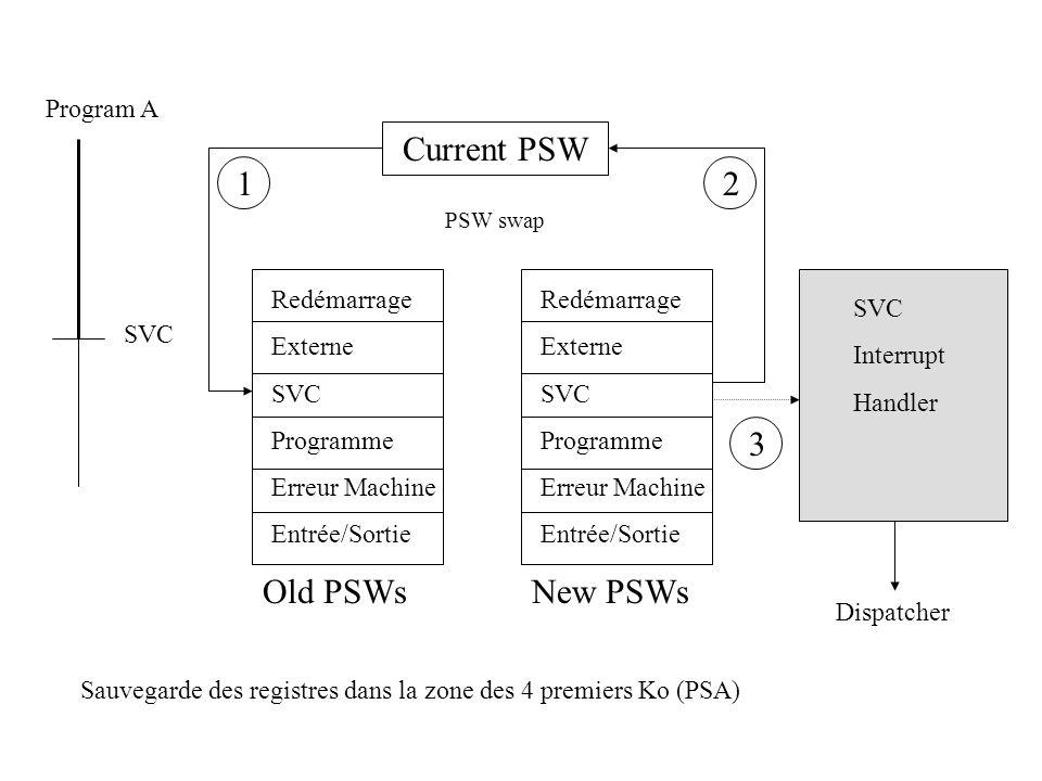 Current PSW Program A SVC Redémarrage Externe SVC Programme Erreur Machine Entrée/Sortie Redémarrage Externe SVC Programme Erreur Machine Entrée/Sorti