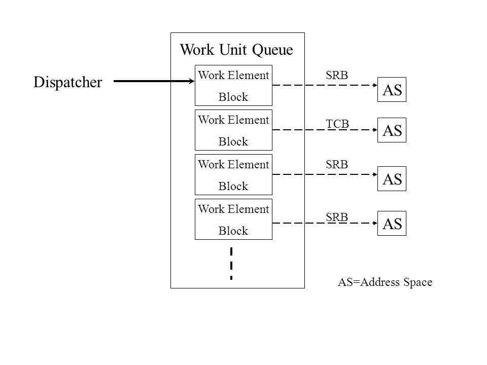 Dispatcher Work Unit Queue Work Element Block Work Element Block Work Element Block Work Element Block AS TCB SRB AS=Address Space