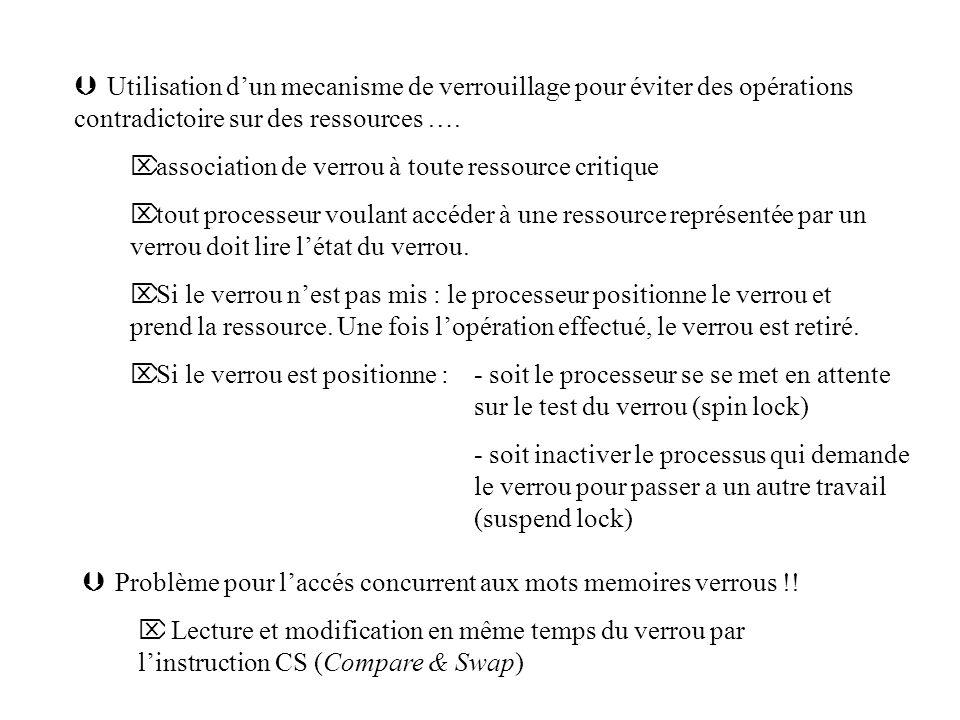 Þ Utilisation dun mecanisme de verrouillage pour éviter des opérations contradictoire sur des ressources …. Ö association de verrou à toute ressource