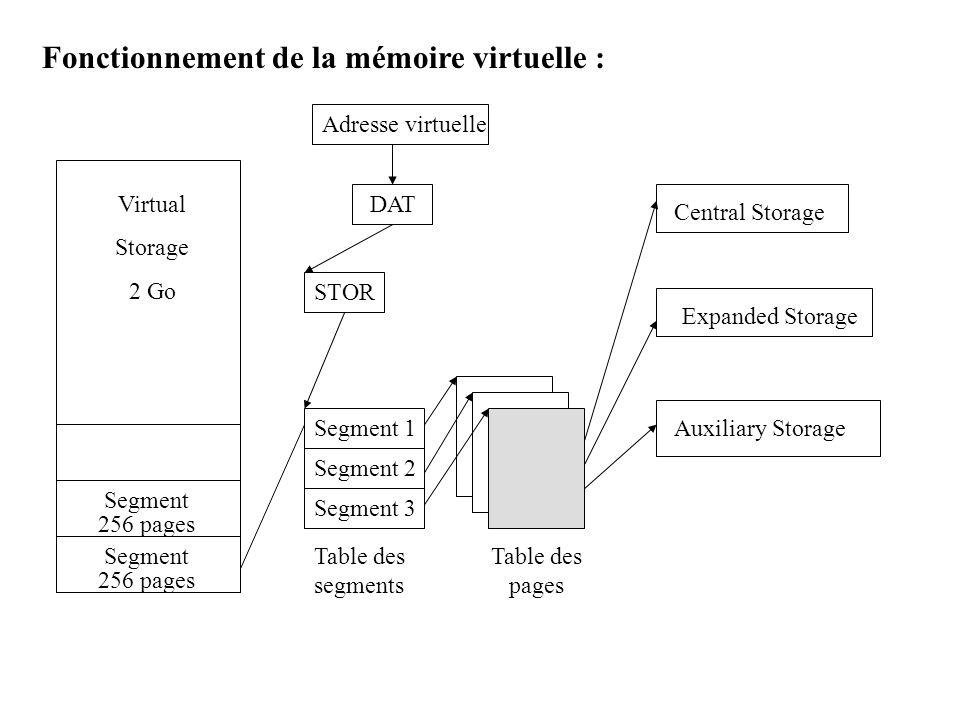 Fonctionnement de la mémoire virtuelle : Virtual Storage 2 Go Segment 256 pages Segment 256 pages Adresse virtuelle DAT STOR Segment 1 Segment 2 Segme