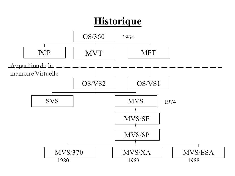Historique OS/360 PCP MVT MFT OS/VS2OS/VS1 SVSMVS MVS/SE MVS/SP MVS/370MVS/XAMVS/ESA Apparition de la mémoire Virtuelle 1964 1974 198019831988