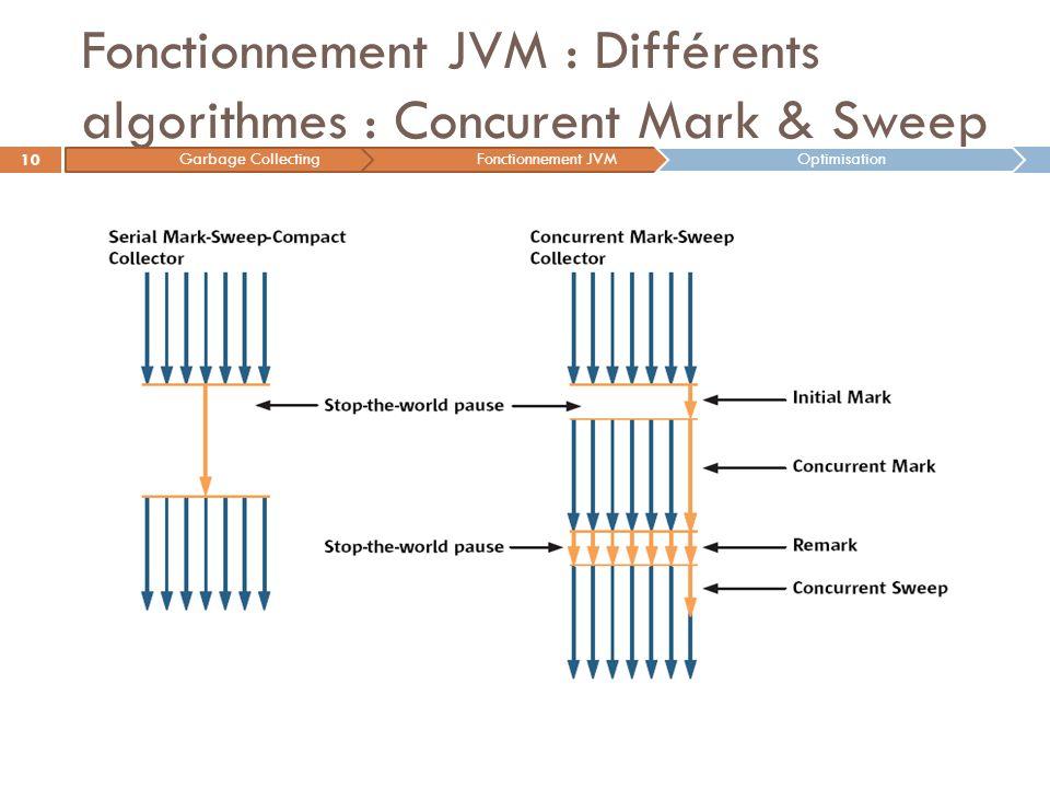 Fonctionnement JVM : Différents algorithmes : Concurent Mark & Sweep 10 Garbage CollectingFonctionnement JVMOptimisation