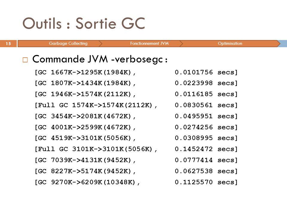 Outils : Sortie GC 15 Commande JVM -verbosegc : [GC 1667K->1295K(1984K), 0.0101756 secs] [GC 1807K->1434K(1984K), 0.0223998 secs] [GC 1946K->1574K(211