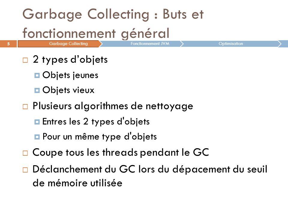 Garbage Collecting : Buts et fonctionnement général 2 types dobjets Objets jeunes Objets vieux Plusieurs algorithmes de nettoyage Entres les 2 types d