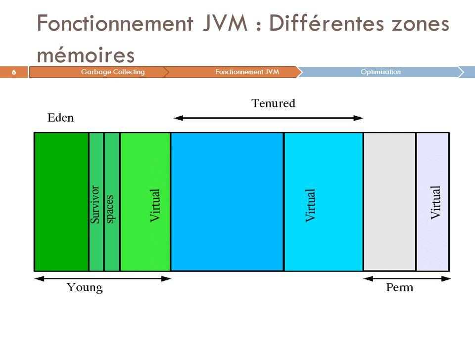 Fonctionnement JVM : Différentes zones mémoires 6 Garbage CollectingFonctionnement JVMOptimisation