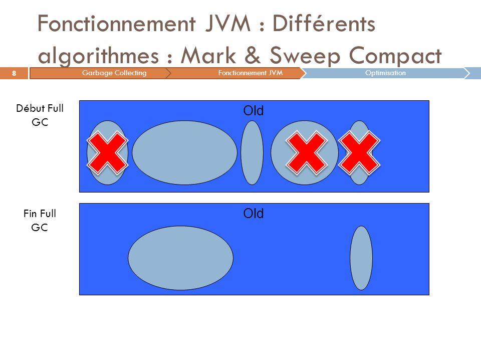 Fonctionnement JVM : Différents algorithmes : Mark & Sweep Compact 8 Old Début Full GC Fin Full GC Old Garbage CollectingFonctionnement JVMOptimisatio