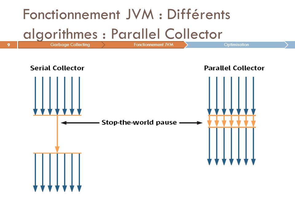 Fonctionnement JVM : Différents algorithmes : Parallel Collector 9 Garbage CollectingFonctionnement JVMOptimisation