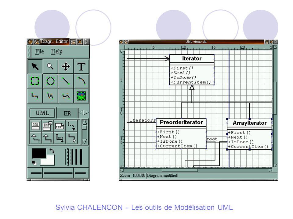 Sylvia CHALENCON – Les outils de Modélisation UML
