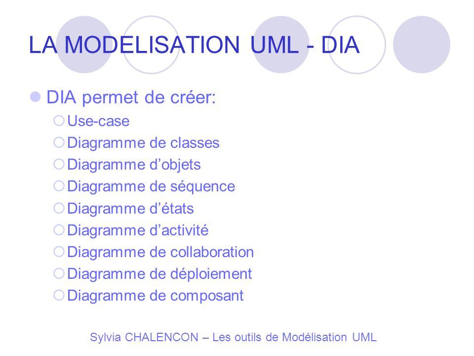 Sylvia CHALENCON – Les outils de Modélisation UML LA MODELISATION UML - DIA DIA permet de créer: Use-case Diagramme de classes Diagramme dobjets Diagr