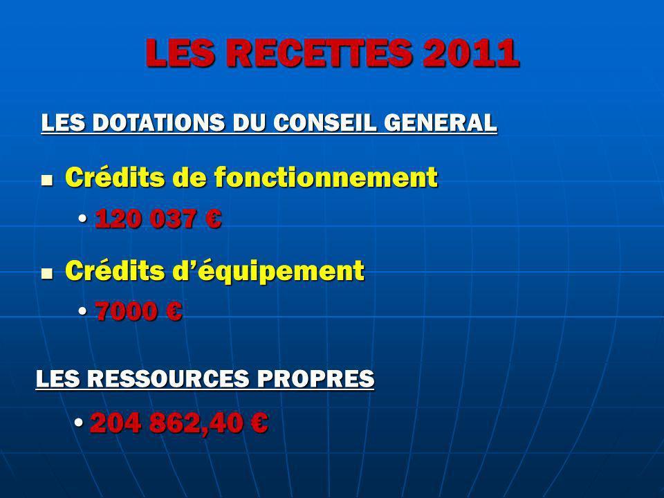 LES RECETTES 2011 Crédits de fonctionnement Crédits de fonctionnement 120 037120 037 Crédits déquipement Crédits déquipement 70007000 LES DOTATIONS DU CONSEIL GENERAL 204 862,40204 862,40 LES RESSOURCES PROPRES