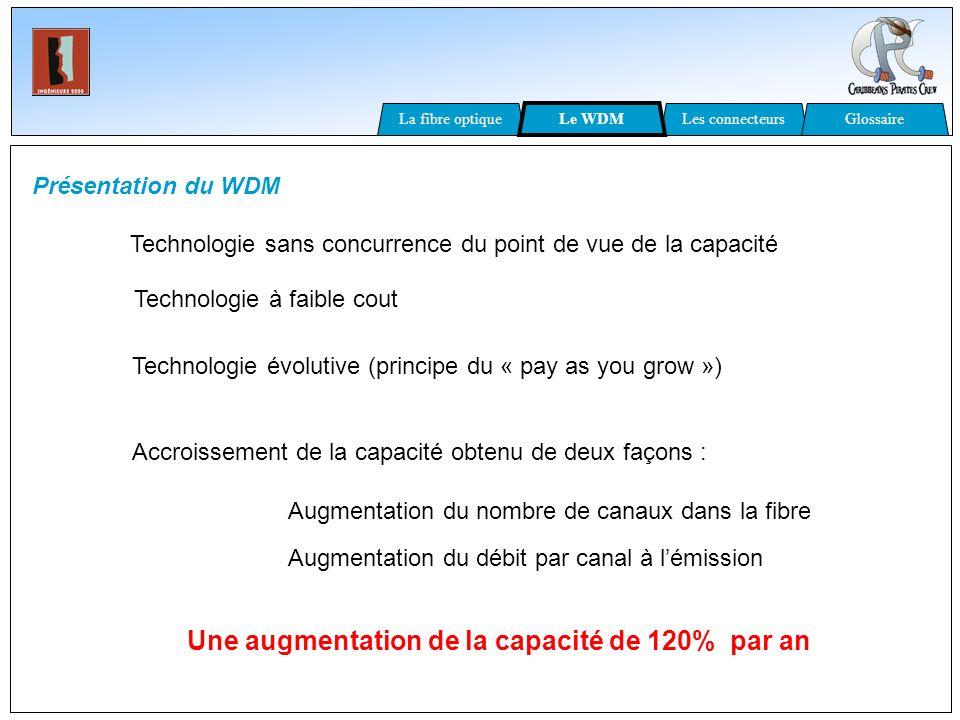 Présentation du WDM Technologie sans concurrence du point de vue de la capacité Accroissement de la capacité obtenu de deux façons : Augmentation du n
