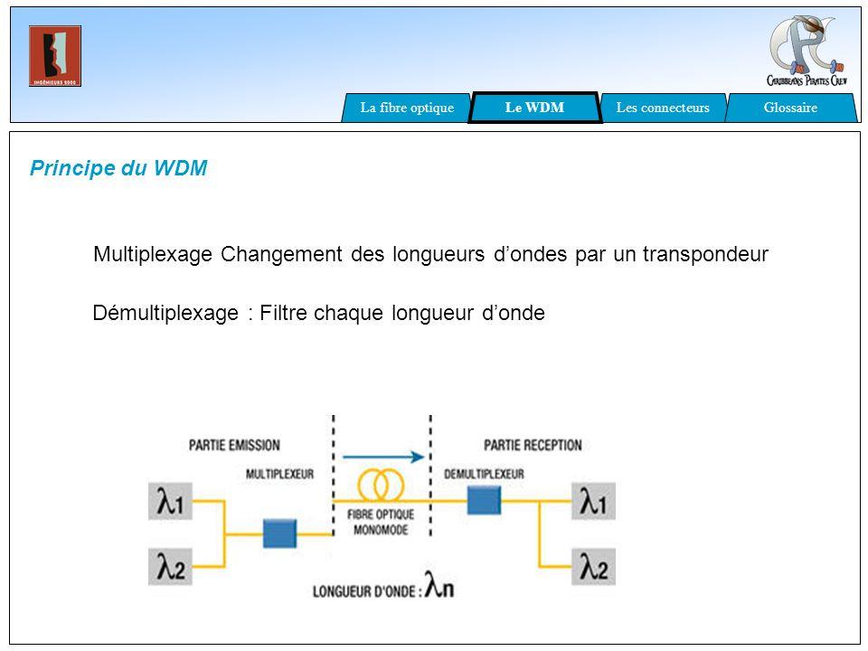 Principe du WDM Multiplexage Changement des longueurs dondes par un transpondeur Démultiplexage : Filtre chaque longueur donde La fibre optiqueLes con