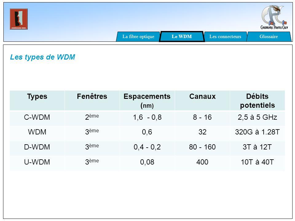 Les types de WDM TypesFenêtresEspacements ( nm) CanauxDébits potentiels C-WDM2 ème 1,6 - 0,88 - 162,5 à 5 GHz WDM3 ème 0,632320G à 1.28T D-WDM3 ème 0,