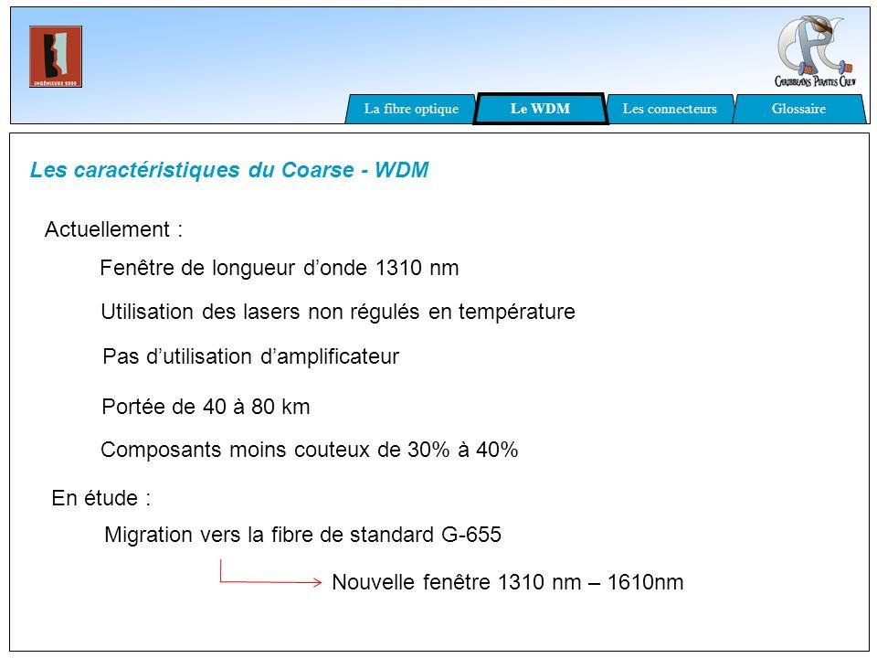 Les caractéristiques du Coarse - WDM Fenêtre de longueur donde 1310 nm Utilisation des lasers non régulés en température Actuellement : Pas dutilisati