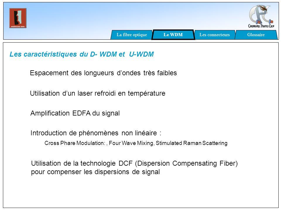Les caractéristiques du D- WDM et U-WDM Espacement des longueurs dondes très faibles Utilisation dun laser refroidi en température Amplification EDFA