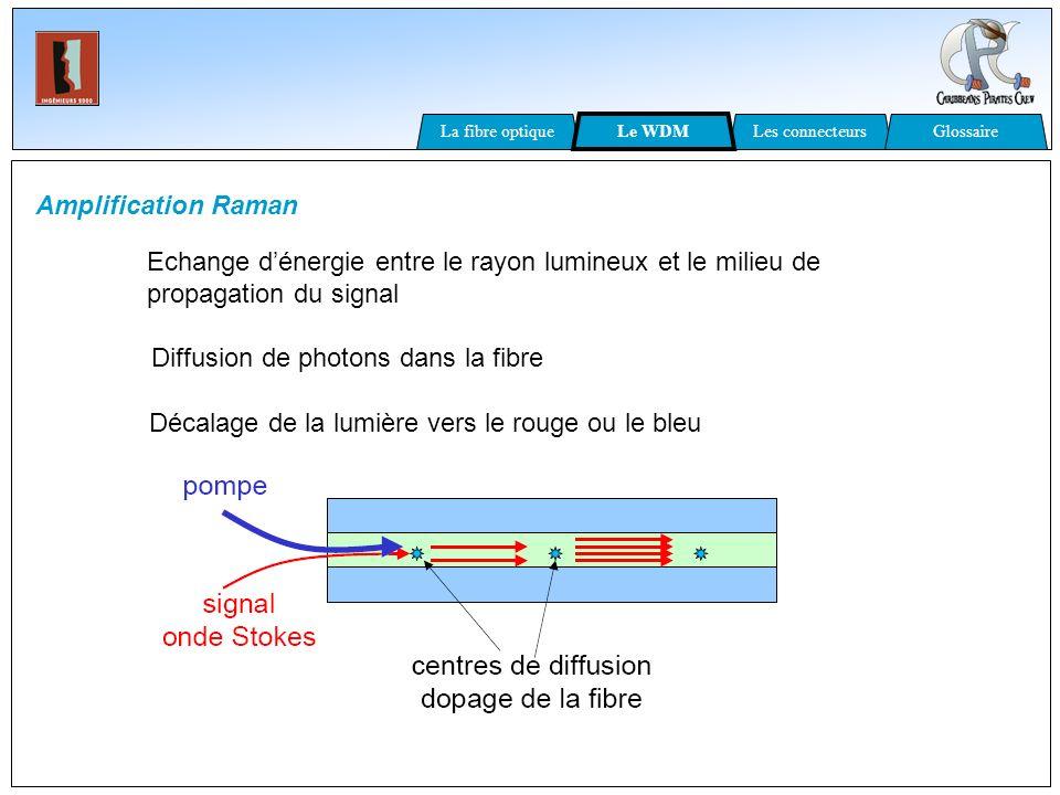 Amplification Raman Echange dénergie entre le rayon lumineux et le milieu de propagation du signal Diffusion de photons dans la fibre Décalage de la l