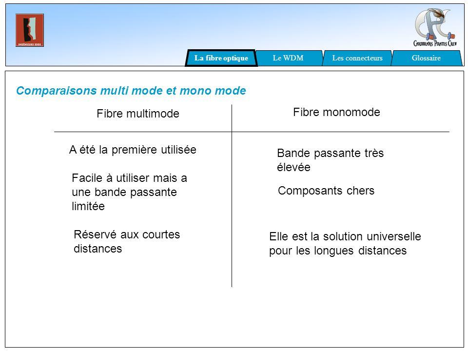 Comparaisons multi mode et mono mode Fibre monomode Fibre multimode A été la première utilisée Facile à utiliser mais a une bande passante limitée Rés