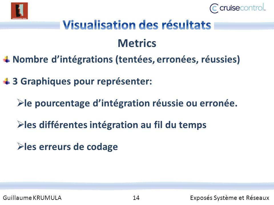 Guillaume KRUMULA 14 Exposés Système et Réseaux Metrics Nombre dintégrations (tentées, erronées, réussies) 3 Graphiques pour représenter: le pourcentage dintégration réussie ou erronée.