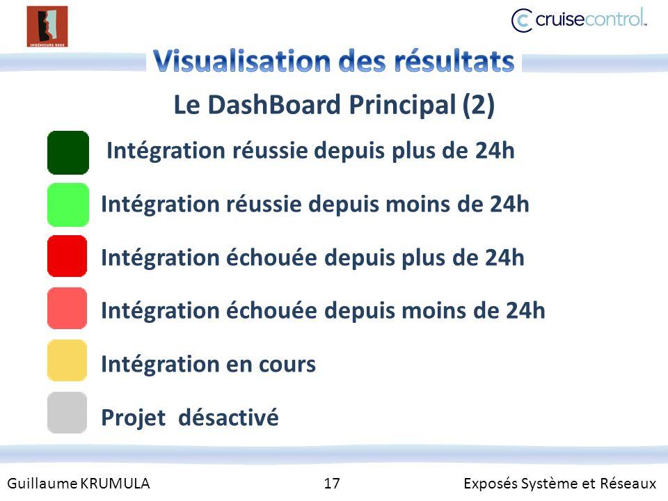 Guillaume KRUMULA 17 Exposés Système et Réseaux Le DashBoard Principal (2) Intégration réussie depuis plus de 24h Intégration réussie depuis moins de 24h Intégration échouée depuis plus de 24h Intégration échouée depuis moins de 24h Intégration en cours Projet désactivé