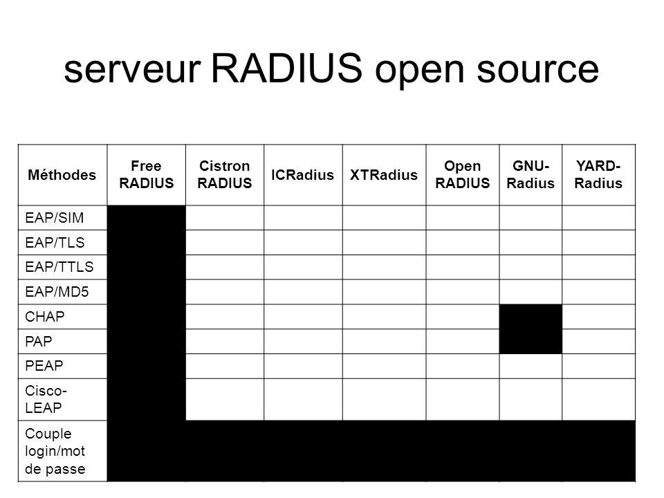 Méthodes Free RADIUS Cistron RADIUS ICRadiusXTRadius Open RADIUS GNU- Radius YARD- Radius EAP/SIM EAP/TLS EAP/TTLS EAP/MD5 CHAP PAP PEAP Cisco- LEAP C