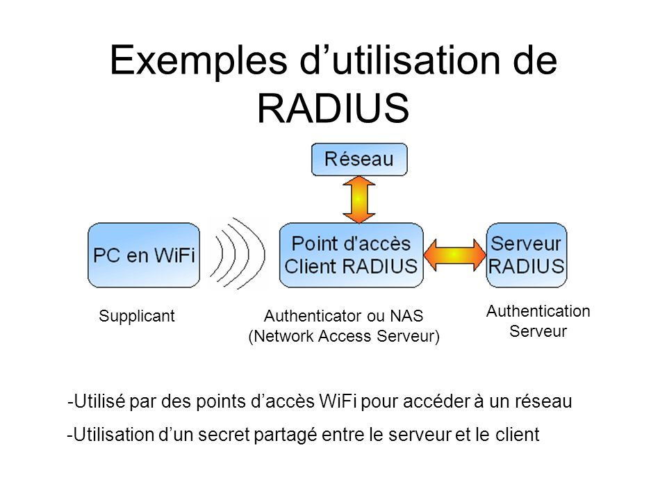 Méthodes Free RADIUS Cistron RADIUS ICRadiusXTRadius Open RADIUS GNU- Radius YARD- Radius EAP/SIM EAP/TLS EAP/TTLS EAP/MD5 CHAP PAP PEAP Cisco- LEAP Couple login/mot de passe serveur RADIUS open source