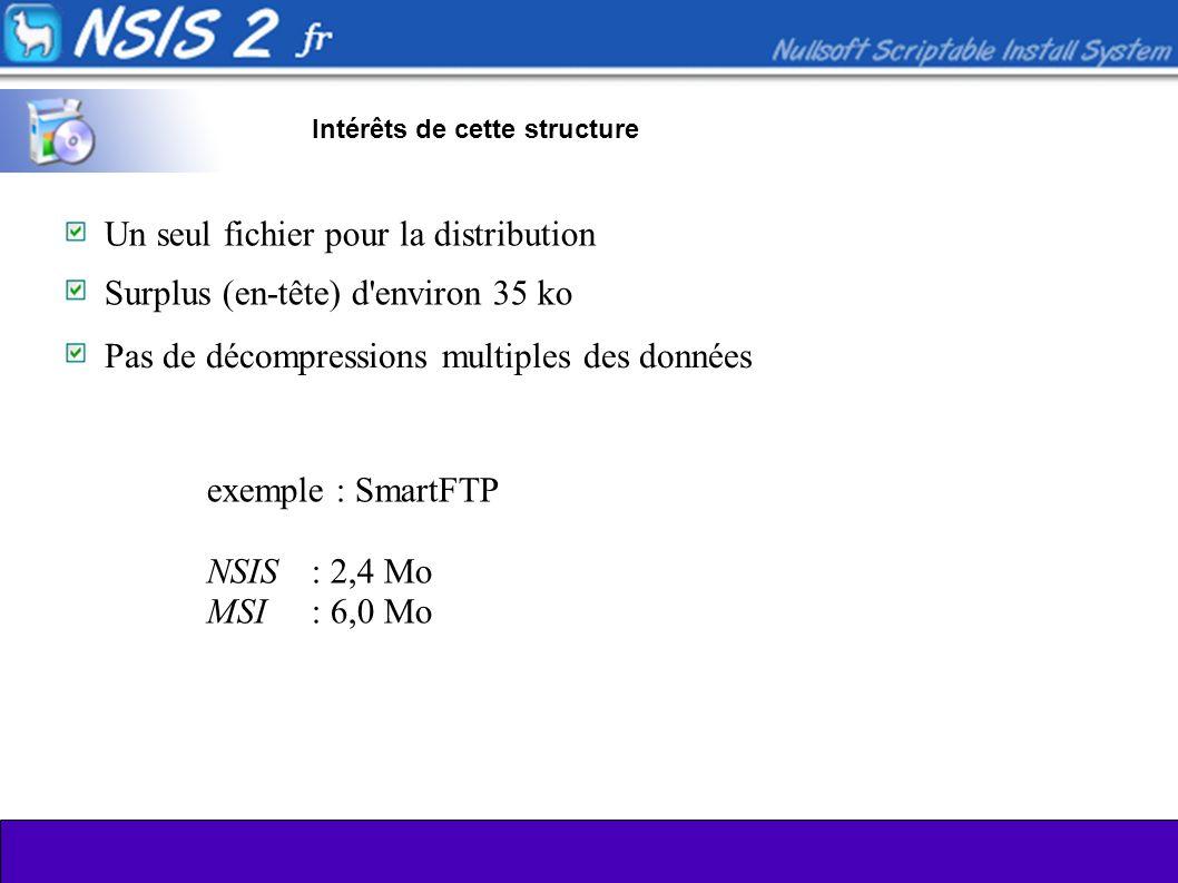Intérêts de cette structure Un seul fichier pour la distribution Surplus (en-tête) d'environ 35 ko Pas de décompressions multiples des données exemple