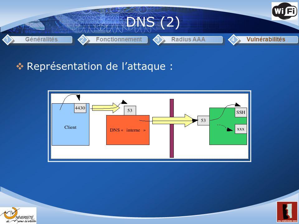 DNS (2) Représentation de lattaque : Généralités1Fonctionnement2Radius AAA3Vulnérabilités4