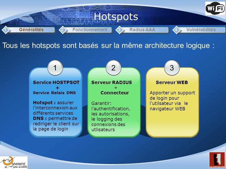 Hotspots Généralités1Fonctionnement2Radius AAA3Vulnérabilités4 1 Service HOSTPSOT + Service Relais DNS Hotspot : assurer linterconnexion aux différent