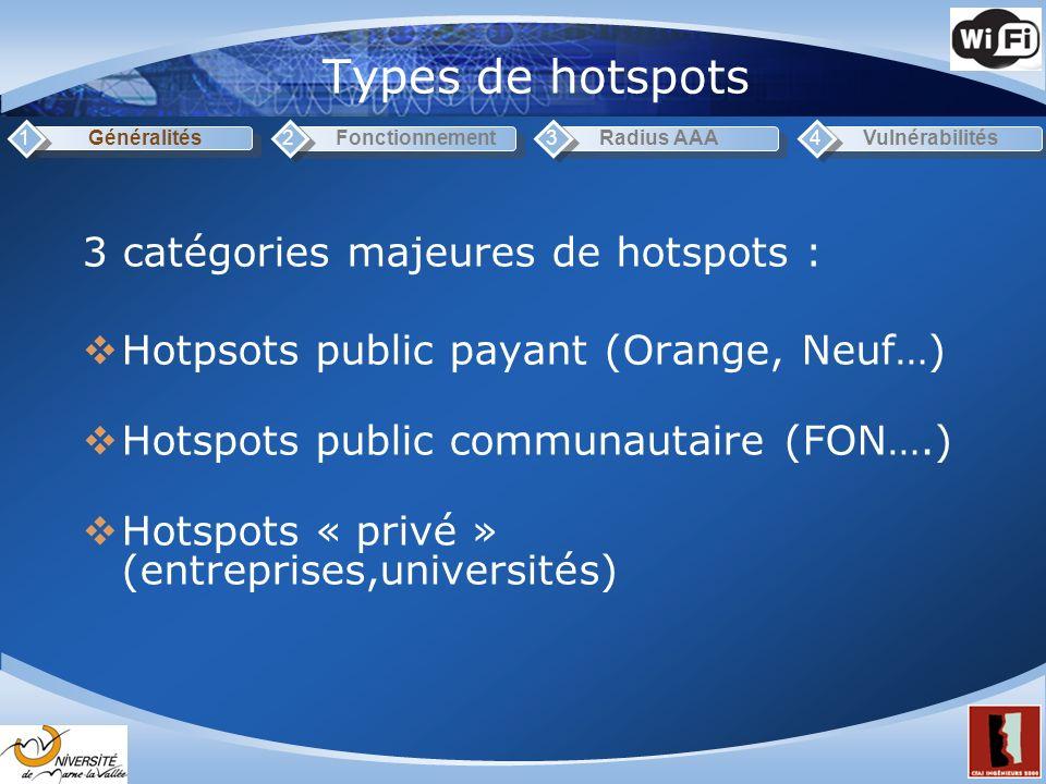 Types de hotspots Généralités1Fonctionnement2Radius AAA3Vulnérabilités4 3 catégories majeures de hotspots : Hotpsots public payant (Orange, Neuf…) Hotspots public communautaire (FON….) Hotspots « privé » (entreprises,universités)