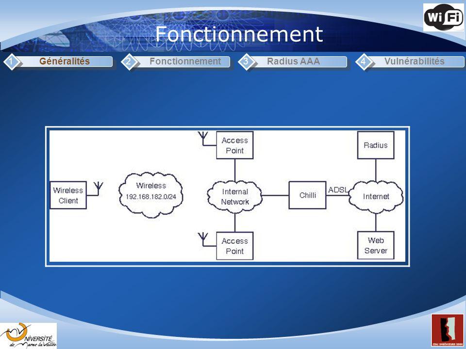 Fonctionnement(2) Généralités1Fonctionnement2Radius AAA3Vulnérabilités4