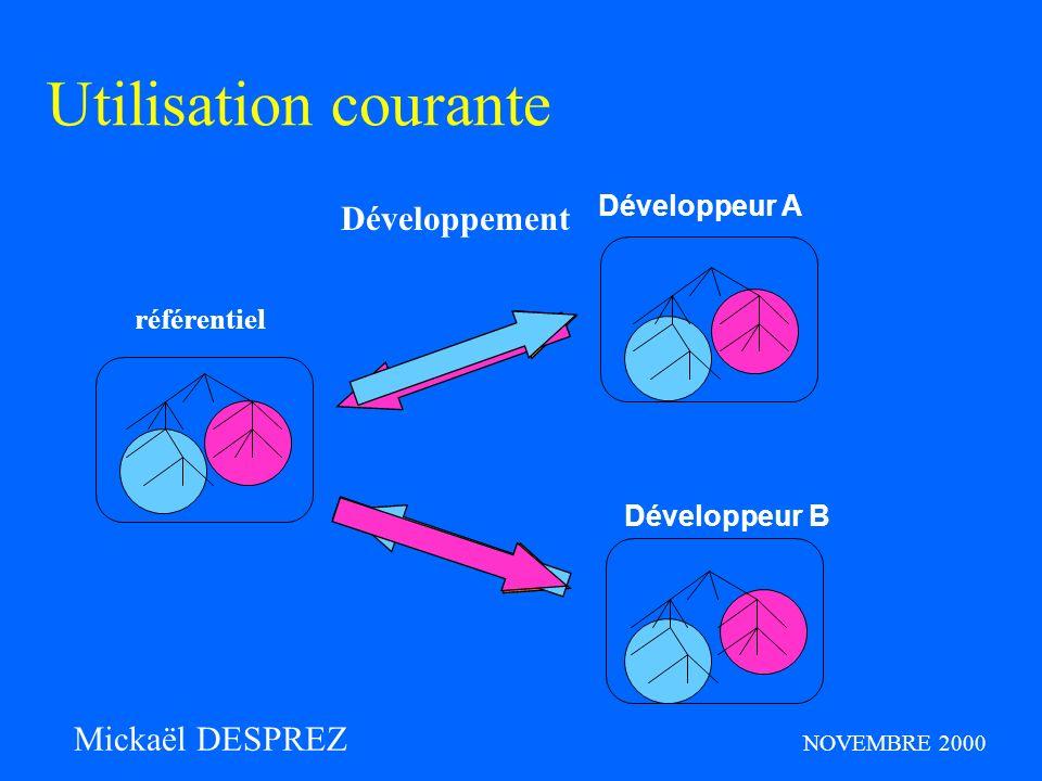 checkoutupdatecheckin Développement Utilisation courante référentiel Développeur A Développeur B Mickaël DESPREZ NOVEMBRE 2000