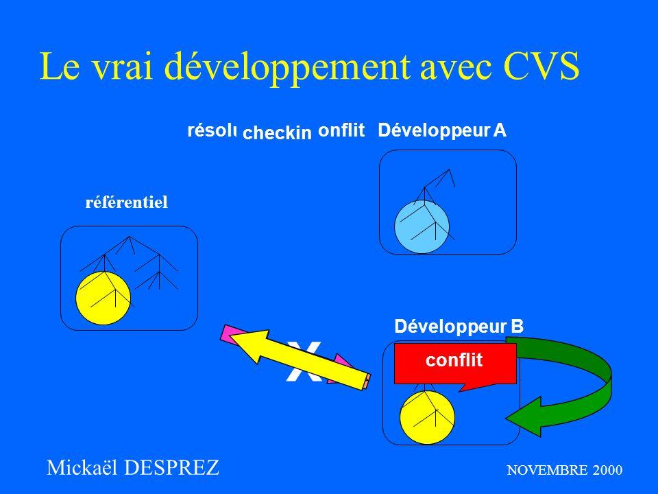checkin X Le vrai développement avec CVS référentiel Développeur A Développeur B update résolution du conflit checkin conflit Mickaël DESPREZ NOVEMBRE 2000