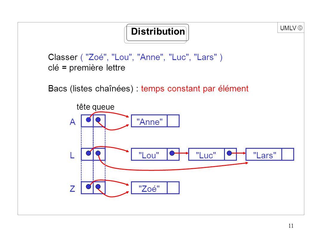 11 UMLV Distribution Classer ( Zoé , Lou , Anne , Luc , Lars ) clé = première lettre Bacs (listes chaînées) : temps constant par élément tête queue A Anne Z Zoé L Lou Luc Lars